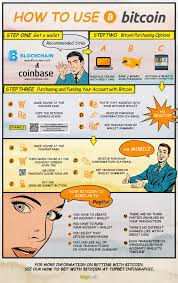 bitcoin info info graphic how to use bitcoin blog for bitcoin