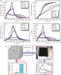 emerging trends in graphene carbon based polymer nanocomposites