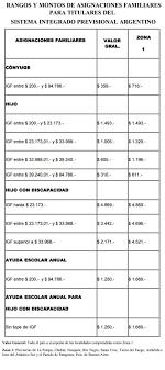 fecha de cobro pension no contributiva mayo 2016 anses cronograma pago jubilados y pensionados mayo 2018 financial