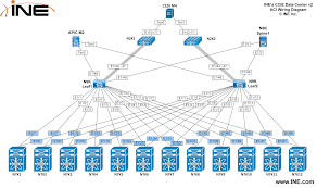 Home Lab Network Design Ccie Blog Helping You Become A Cisco Certified Internetwork Expert
