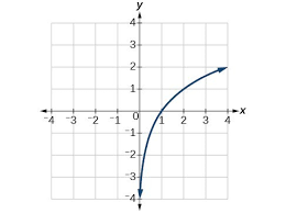 use the graph of a function to graph its inverse precalculus i