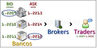 bid ask significato como calcular el spread en las operaciones precios bid y ask