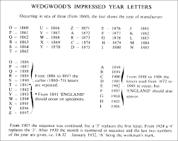 dating wedgwood