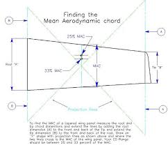 aerodynamic chord center of gravity howtorcplane
