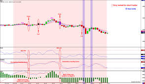 Entry9 by Cowabunga System Daily Update Another Day With 2 Trades