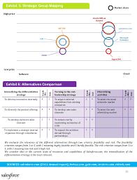 salesforce com strategic analysis