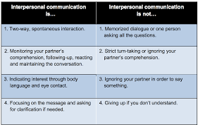 interpersonal speaking activities and assessments u2013 the