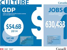 Art Handler Job Description Culture Satellite Account Canada Ca
