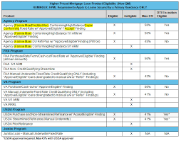 Section 35 Higher Priced Mortgage Loans Revised Homebridge