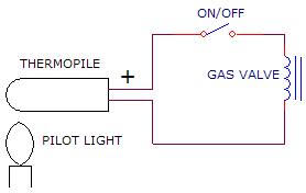 electrical what kind of wall switch is needed for a natural gas