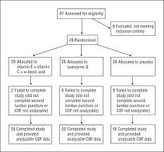 Endocrine System Concept Map Oxidative Phosphorylation Concept Map