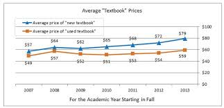 average price for a how much do students actually pay for textbooks