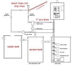 control panel for pump septic doityourself com community forums