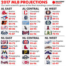 usa today projects braves to win 70 games in 2017 talking chop