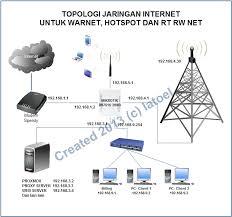 pengalaman membuat rt rw net tutorial lengkap seting mikrotik untuk warnet hotspot internal dan