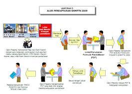 INFORMASI PENDAFTARAN ONLINE SNMPTN 2009-2010 Pendaftaran Online SNMPTN 2011 untuk Angkatan 2009-2010 Diperpanjang