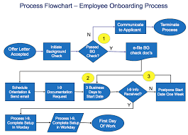 process flowchart template u2014 sipoc diagrams