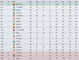 la liga table standings football manager 2012 malaga story season one report