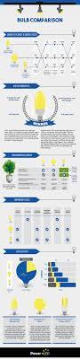 light bulb conversion to led led bulb comparison infographic power led uk