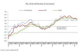 cuanto es el incremento del ipc ao 2016 ipc en línea con las expectativas continúa la normalización