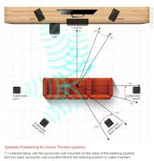 7 1 home theater systems speaker positioning for home theater systems grabby blog