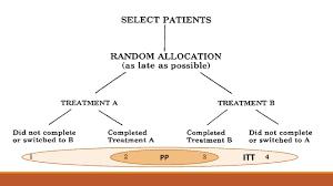 post randomization data analysis ognen jakasanovski ppt download