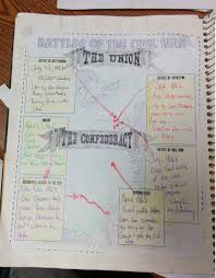 civil war and reconstruction interactive notebook pages for