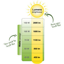 kitchen light temperature how to light your kitchen the ecofriendly way green home guide