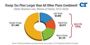 trump tax reform trump tax cuts good politics bad economics spdr s p 500 trust