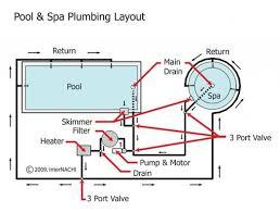 swimming pool plumbing design pool drain systems how swimming