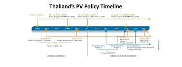 pv plan giz report on pv in thailand taiyangnews