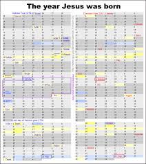 hebrew calendars the year jesus was born
