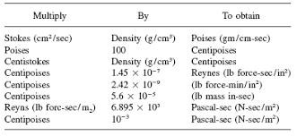 ethylene glycol viscosity table kinematic viscosity table chart of liquids engineers edge