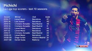 la liga table 2016 17 top scorer lionel messi ends the season as the la liga top scorer with 37 goals