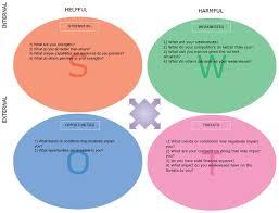 swot analysis template swot analysis templates to download print