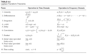Fourier Transform Table Awards