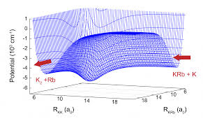 reveals universal signature of chaos in ultracold reactions