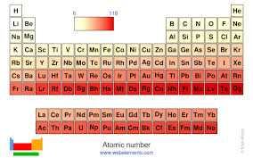 atomic number periodic table webelements periodic table periodicity atomic number periodic