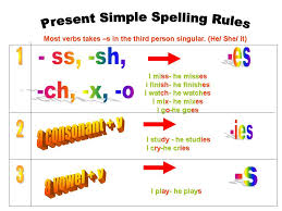 miss ale u0027s 5th grade class spelling rules for the simple present