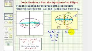 ex find the equation of an ellipse given the foci and the distance sum