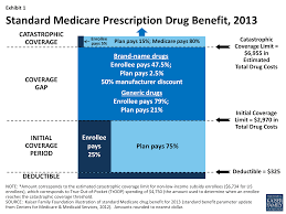 medicare part d prescription drug plans the marketplace in 2013