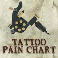 tattoo pain chart u2013 a scale of how bad tattoos hurt authoritytattoo