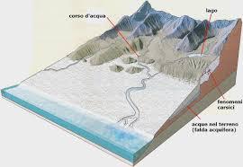 imparare con la geografia 3 elementi paesaggio le acque interne
