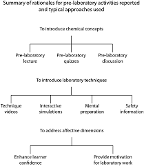 reasserting the role of pre laboratory activities in chemistry