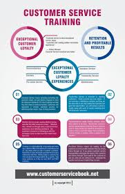 purpose of a cover letter for a resume best 25 customer service resume ideas on pinterest customer customer service training infographic