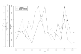 multiple y axis in a r plot r bloggers