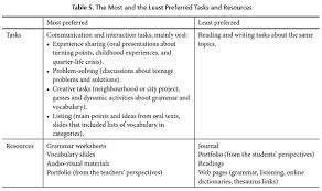 improving language learning strategies and performance of pre