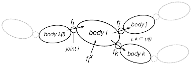 sensors free full text whole body human inverse dynamics with