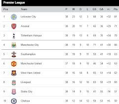 Premierleague Table View The Full Standing Of The English Premier League Table As It