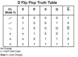 truth table validity generator 55 set reset flip flop truth table bistable latch asuntospublicos org